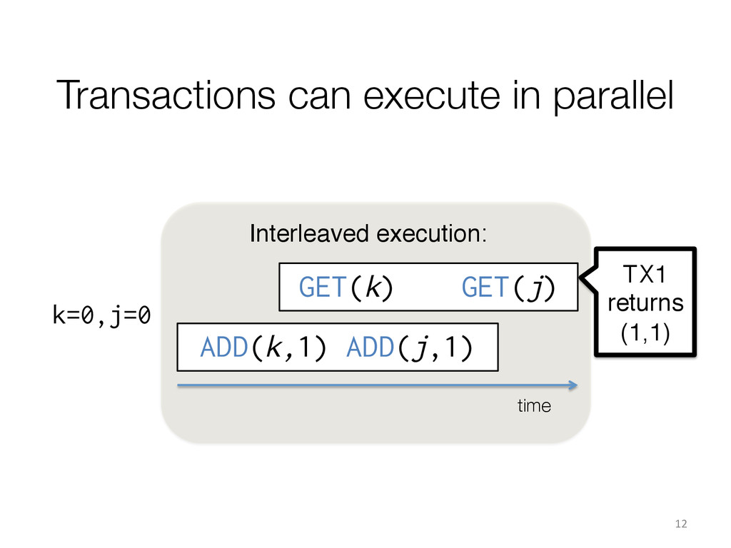 """Interleaved execution:"""" GET(k) GET(j) Transacti..."""