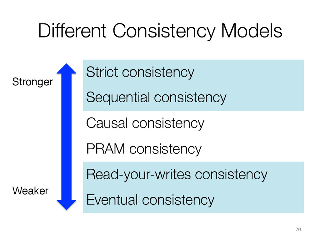 Different Consistency Models Strict consistenc...