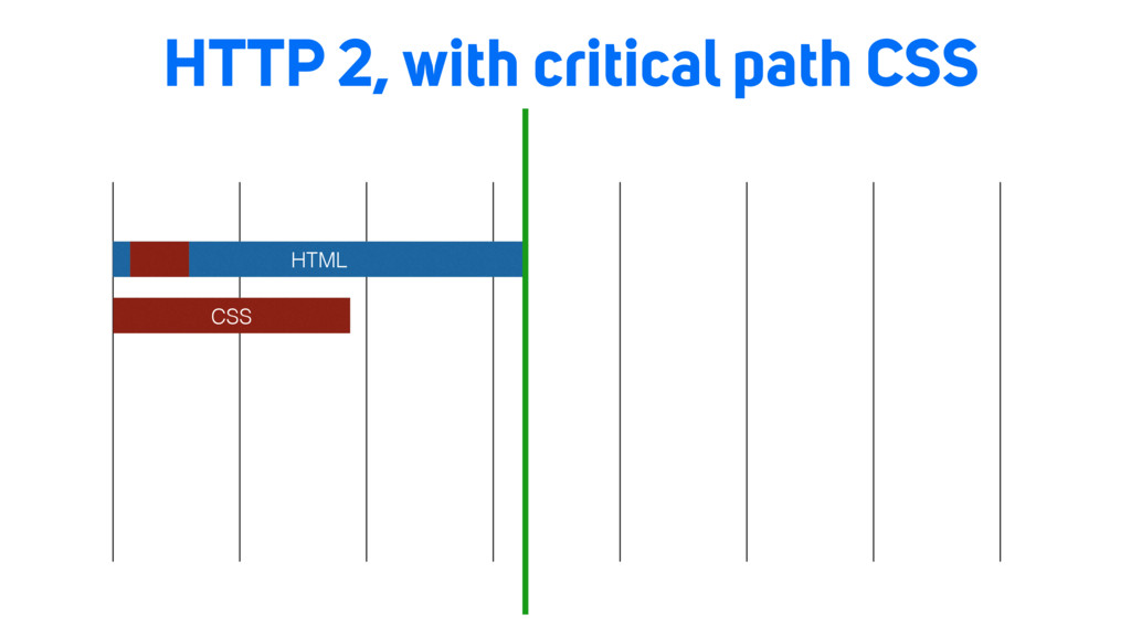 HTTP 2, with critical path CSS HTML CSS