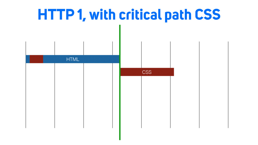 HTTP 1, with critical path CSS HTML CSS