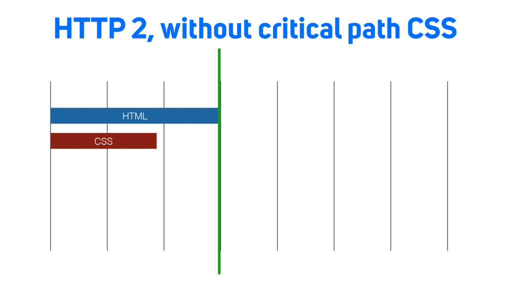 HTTP 2, without critical path CSS HTML CSS