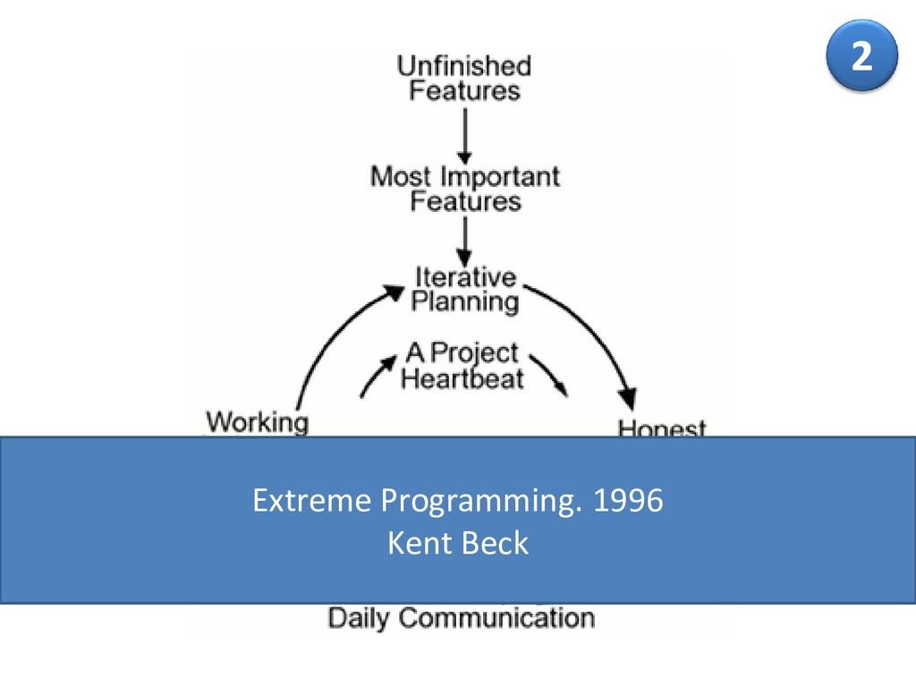 2 Extreme Programming. 1996 Kent Beck