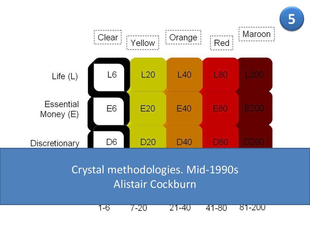 5 Crystal methodologies. Mid-1990s Alistair Coc...