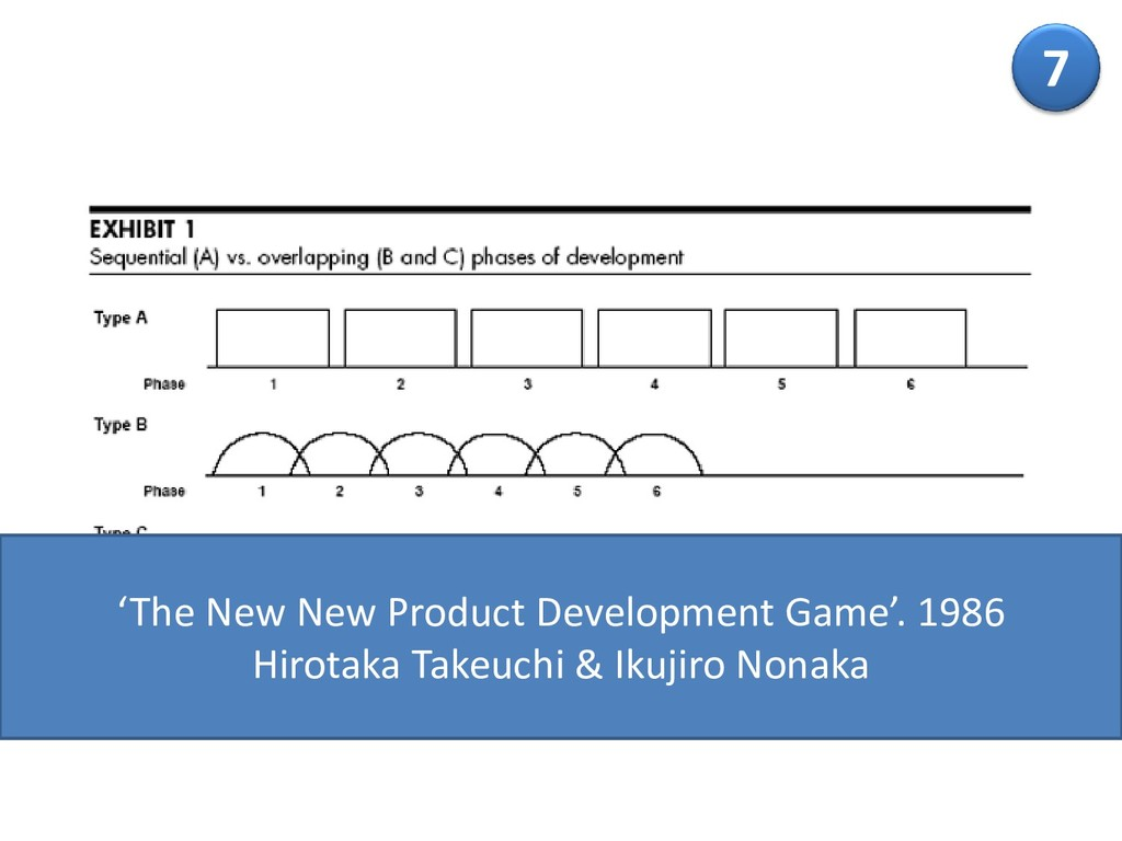 7 'The New New Product Development Game'. 1986 ...