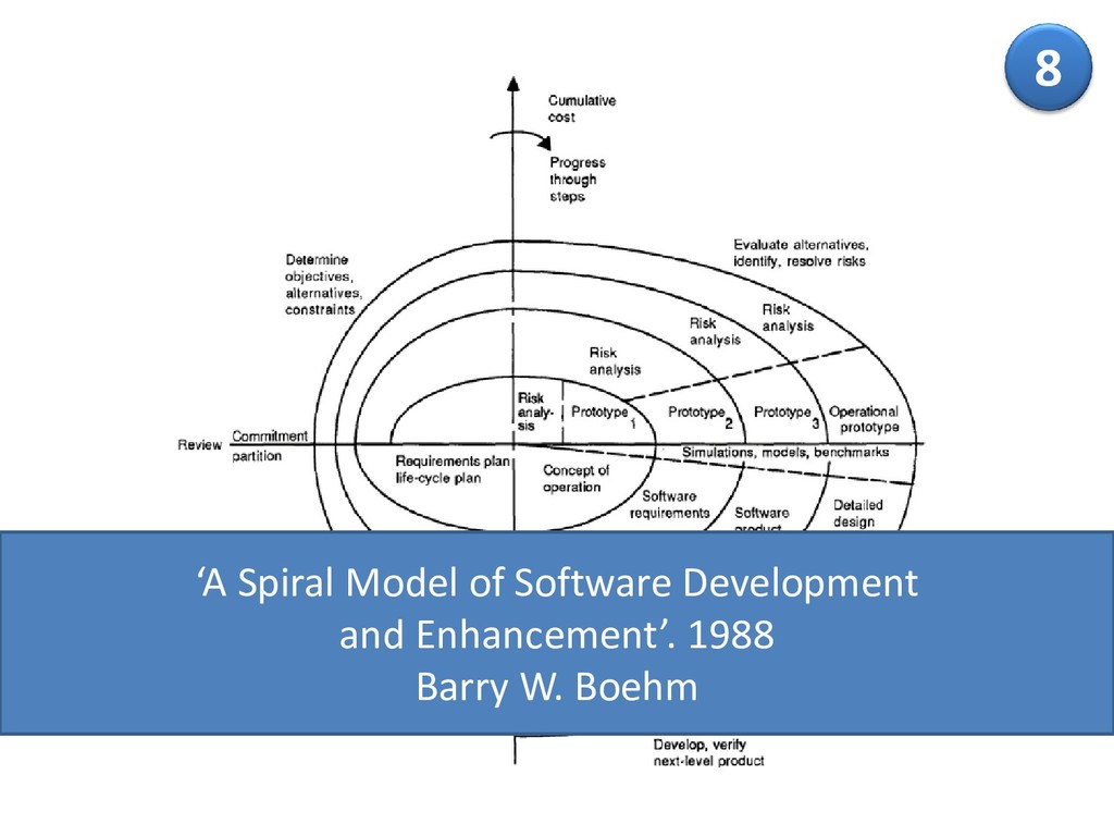 8 'A Spiral Model of Software Development and E...