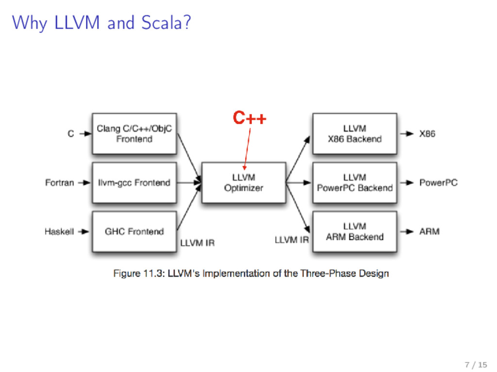 Why LLVM and Scala? 7 / 15