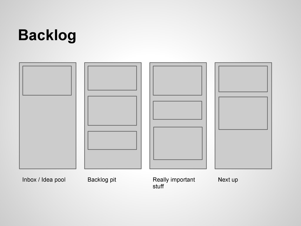 Backlog Inbox / Idea pool Backlog pit Really im...