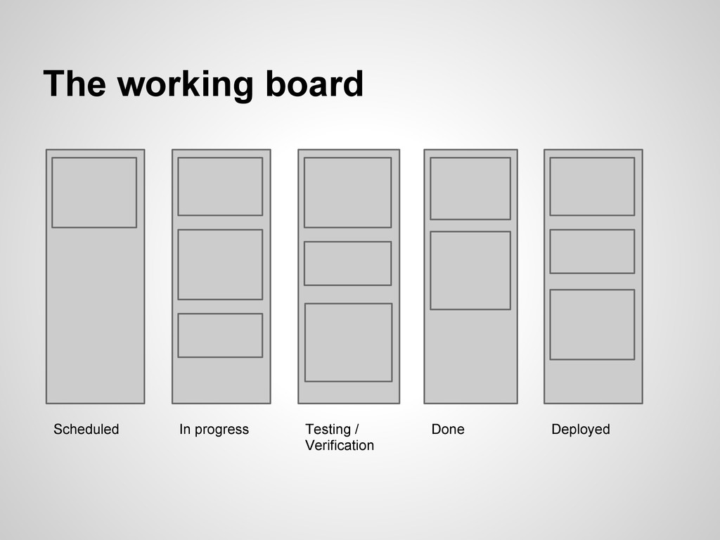 The working board Scheduled In progress Testing...