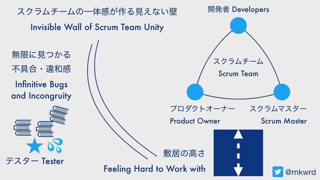 ։ൃऀ Developers εΫϥϜϚελʔ Scrum Master ϓϩμΫτΦʔφʔ ...