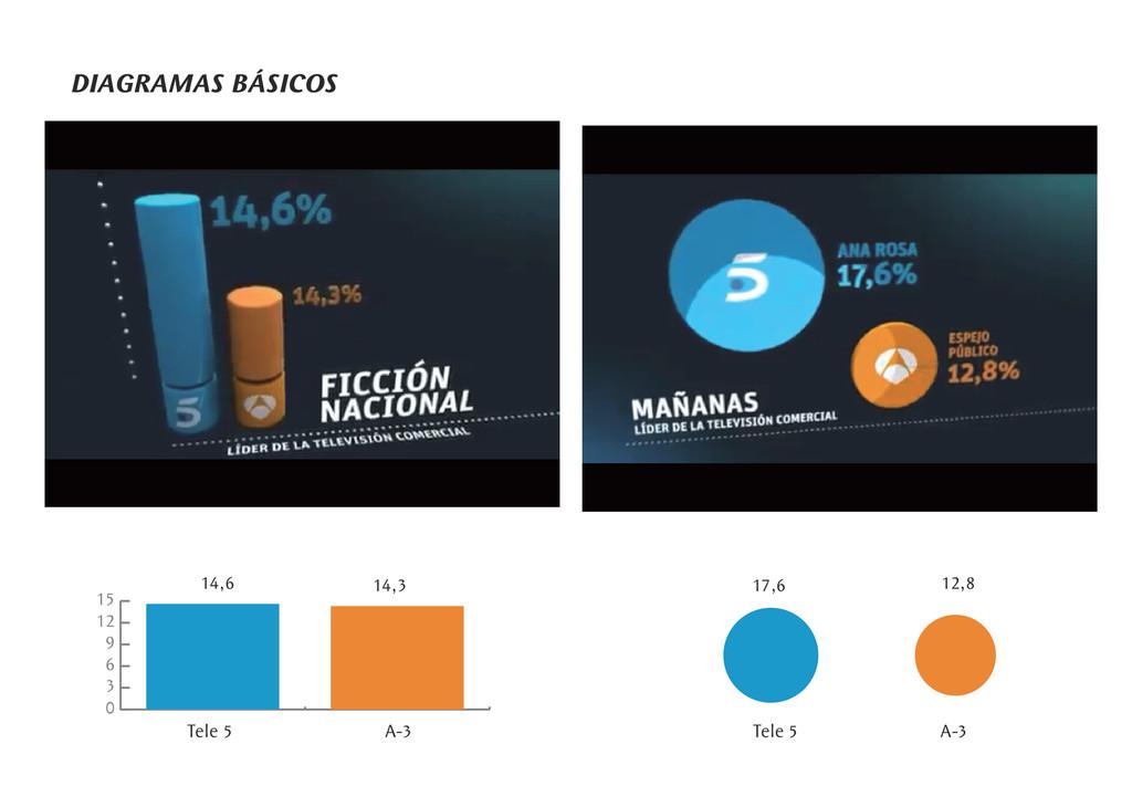 DIAGRAMAS BÁSICOS 0 3 6 9 12 15 A-3 Tele 5 14,3...