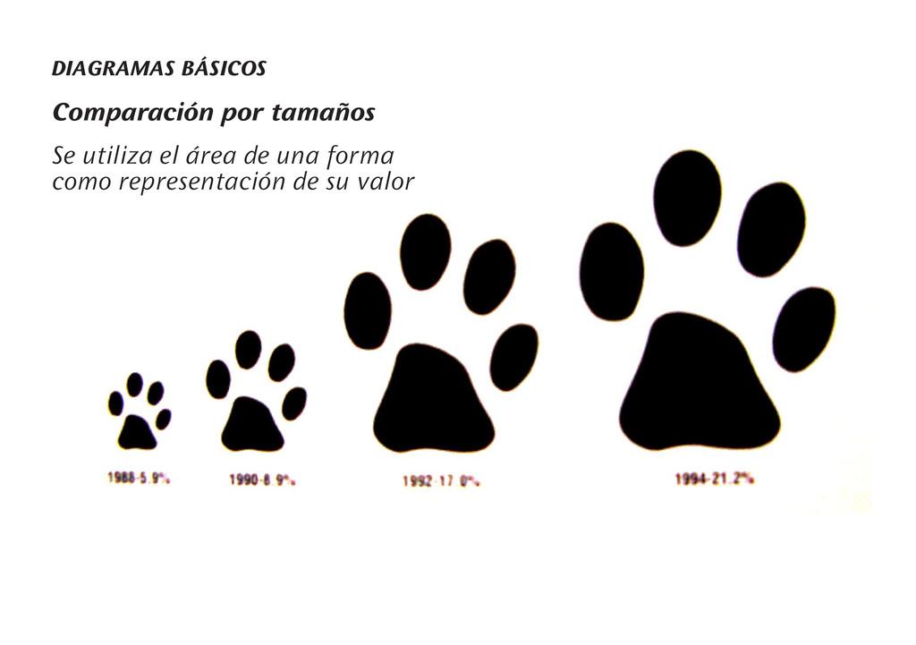 DIAGRAMAS BÁSICOS Comparación por tamaños Se ut...