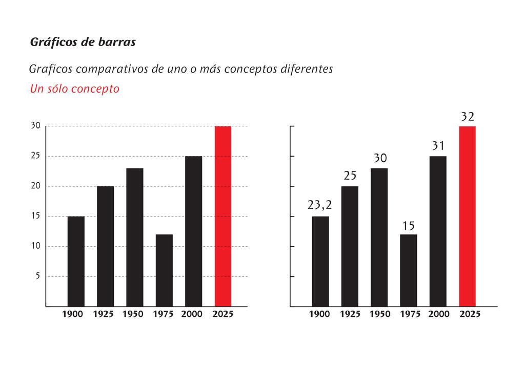 Gráficos de barras Graficos comparativos de uno...