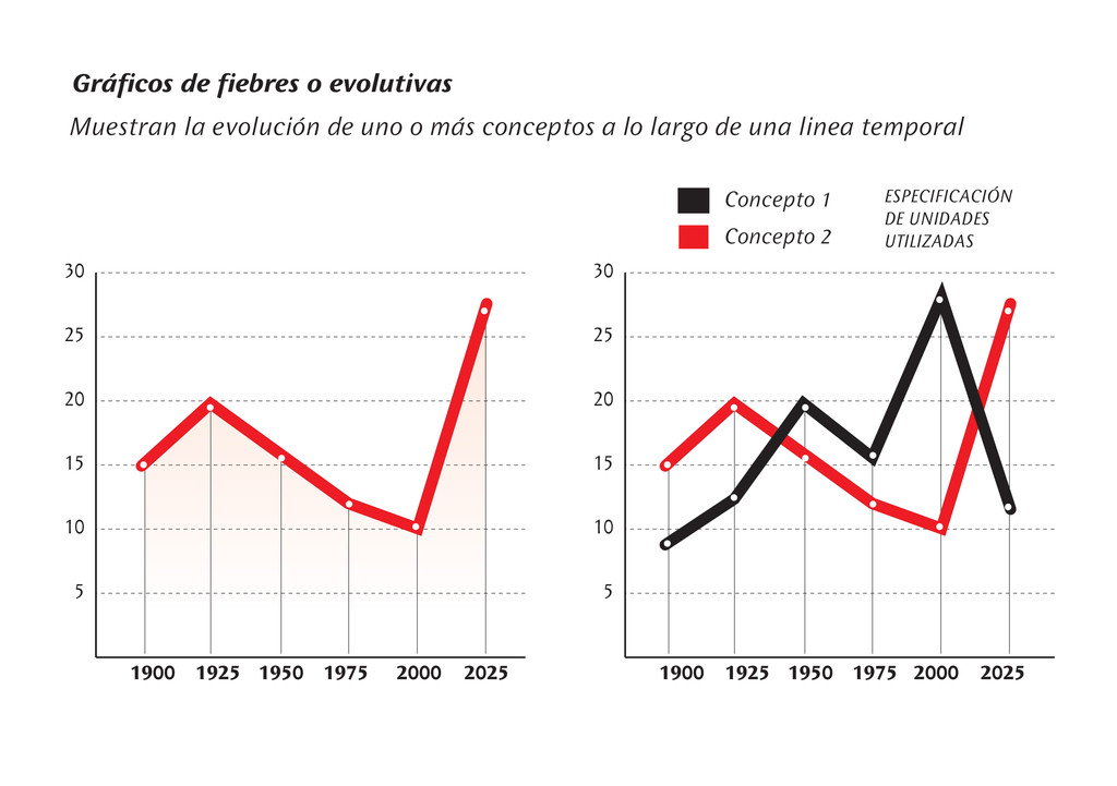 Gráficos de fiebres o evolutivas Muestran la ev...