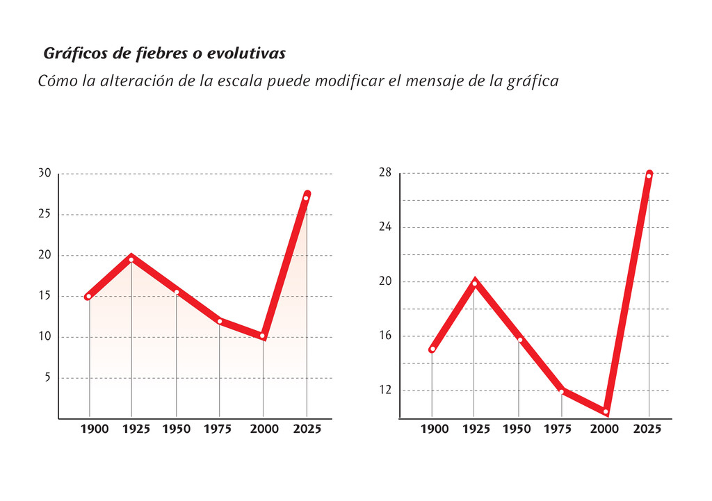 Gráficos de fiebres o evolutivas 1900 1925 1950...