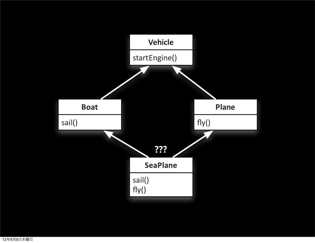 startEngine() Vehicle sail() Boat fly() Plane sa...