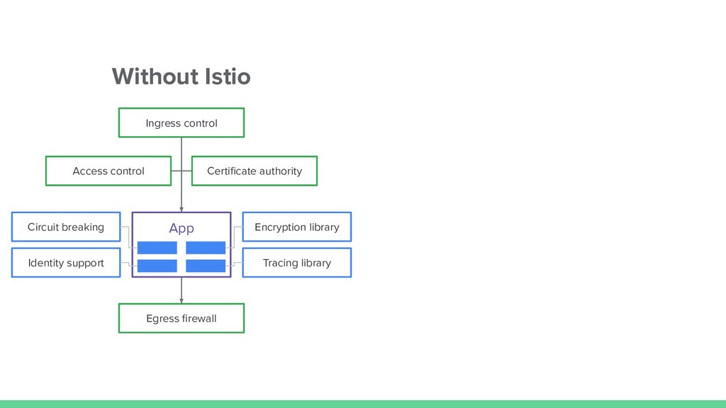 Without Istio App Encryption library Tracing li...