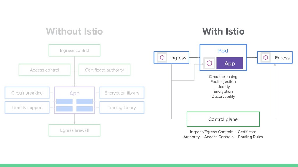 Without Istio With Istio App Encryption library...