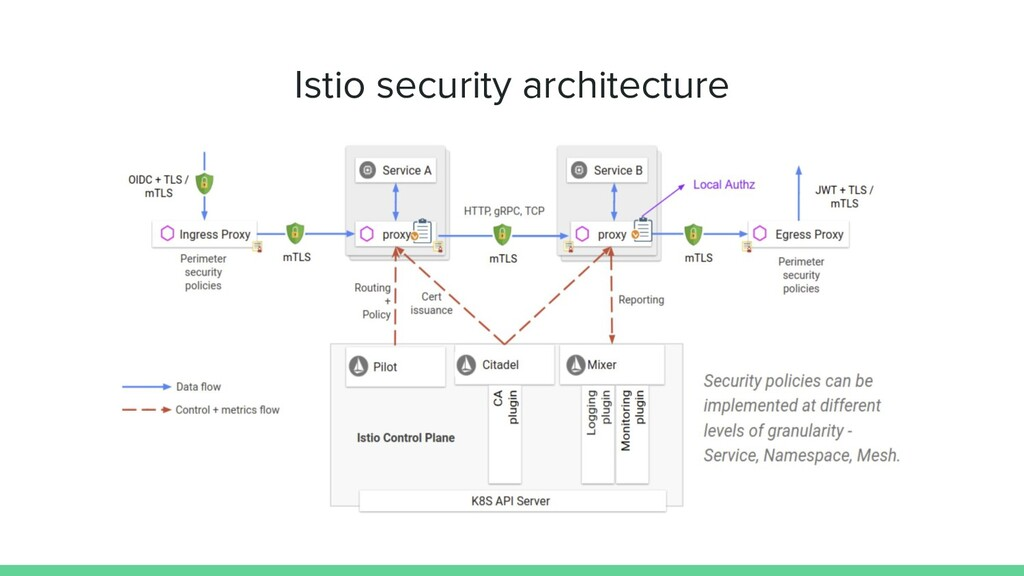 Istio security architecture