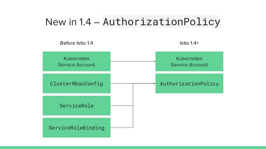 New in 1.4 – AuthorizationPolicy ClusterRbacCon...