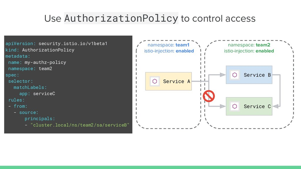 Use AuthorizationPolicy to control access apiVe...