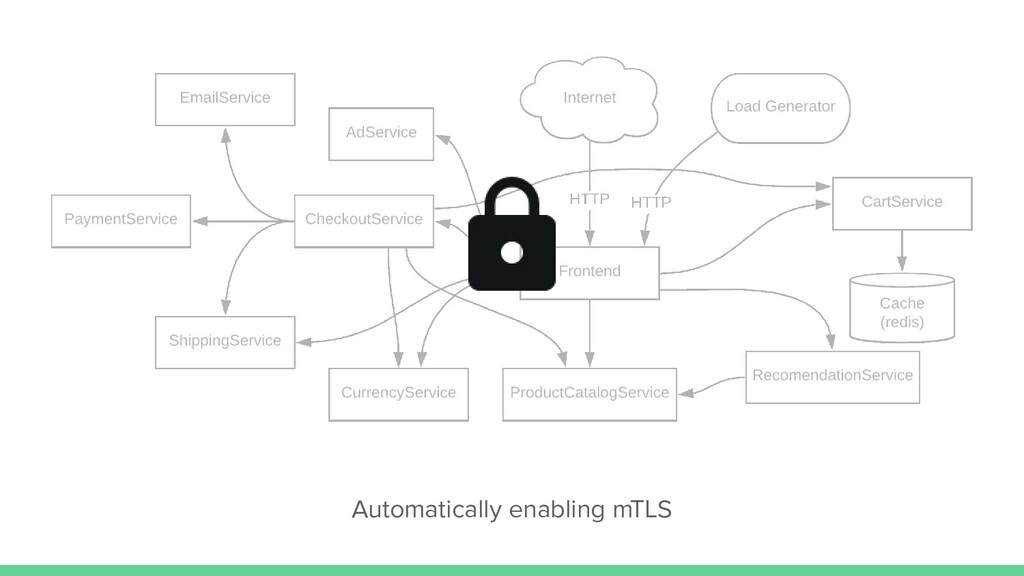Automatically enabling mTLS