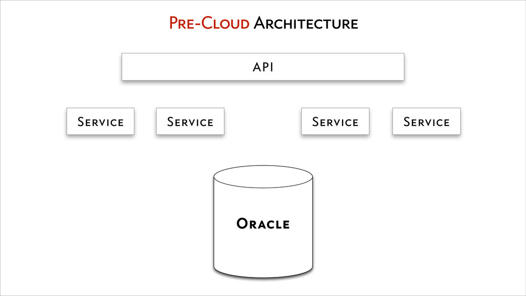 Oracle Pre-Cloud Architecture API Service Servi...