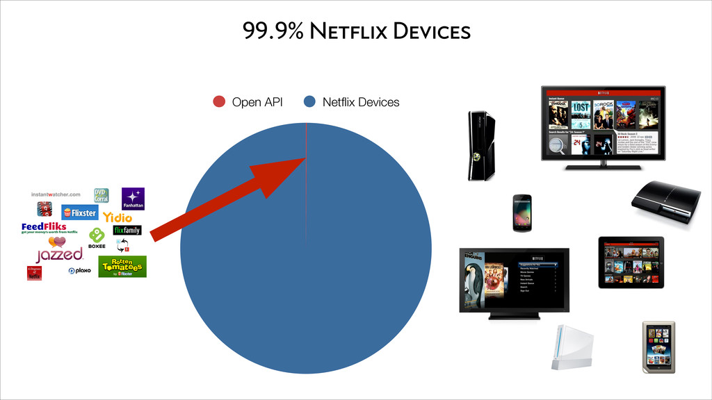 99.9% Netflix Devices Open API Netflix Devices