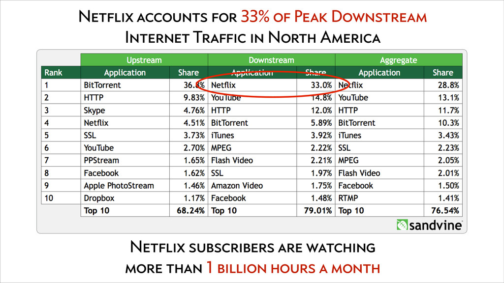 Netflix accounts for 33% of Peak Downstream Int...