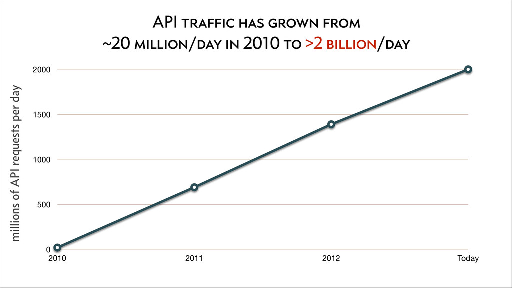 API traffic has grown from ~20 million/day in 2...