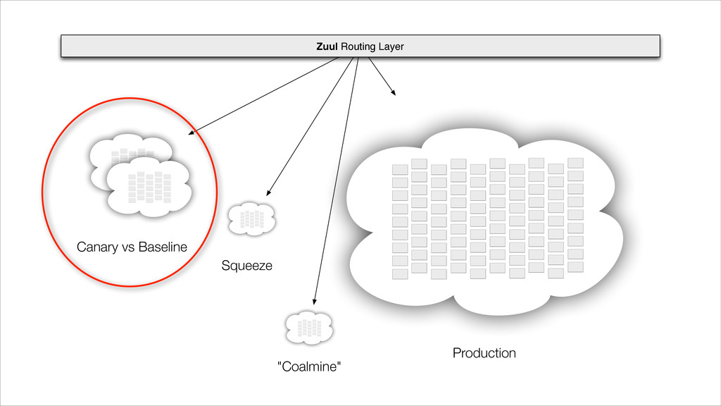 Zuul Routing Layer Canary vs Baseline Squeeze P...