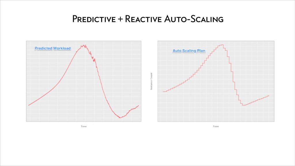 Predictive + Reactive Auto-Scaling