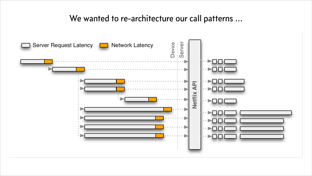 We wanted to re-architecture our call patterns ...