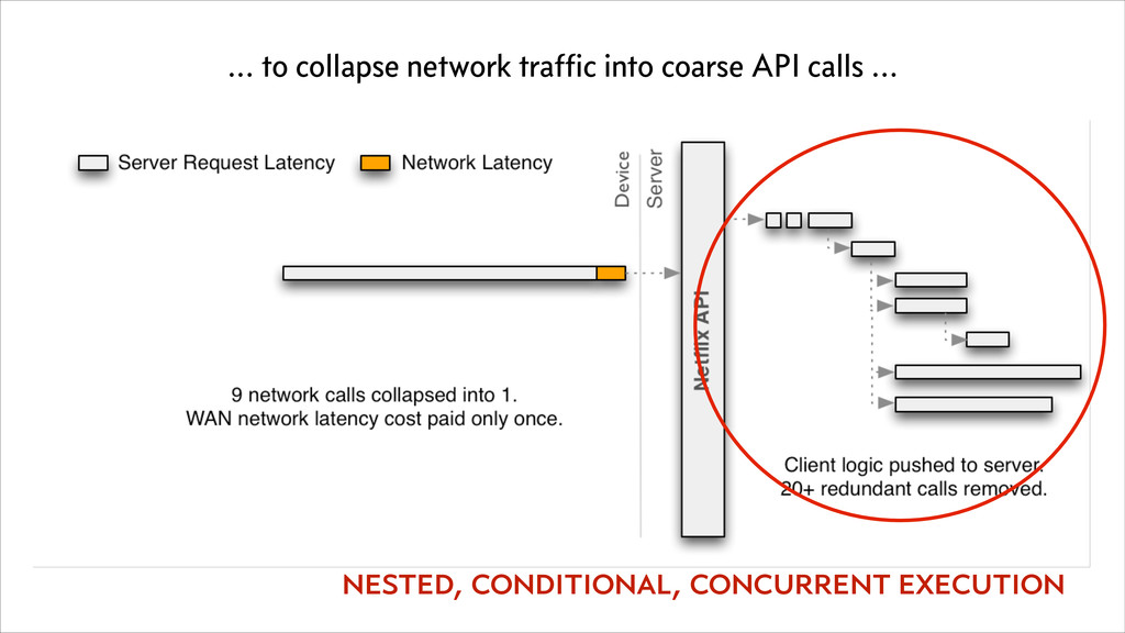 ... to collapse network traffic into coarse API ...