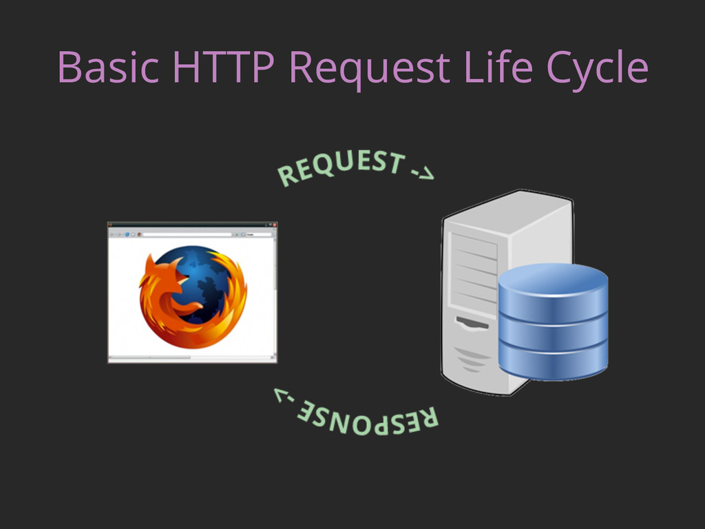 Basic HTTP Request Life Cycle