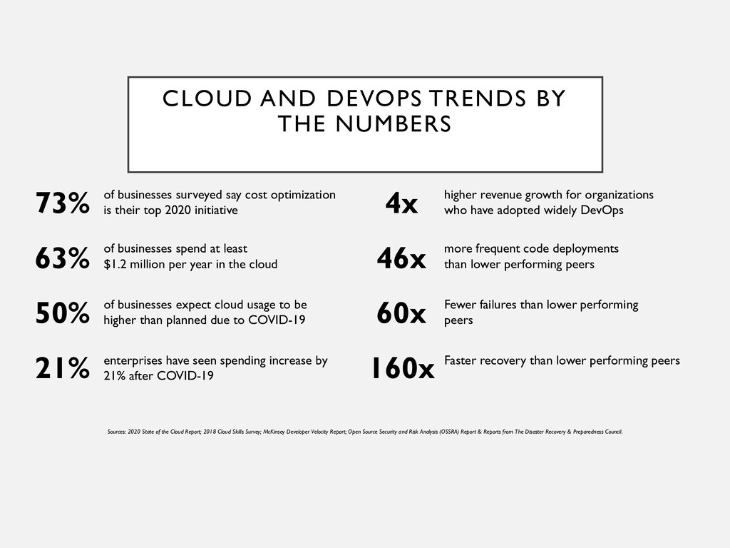CLOUD AND DEVOPS TRENDS BY THE NUMBERS of busin...
