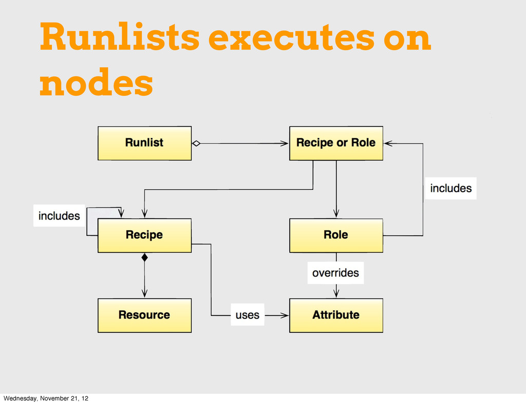 Runlists executes on nodes Wednesday, November ...