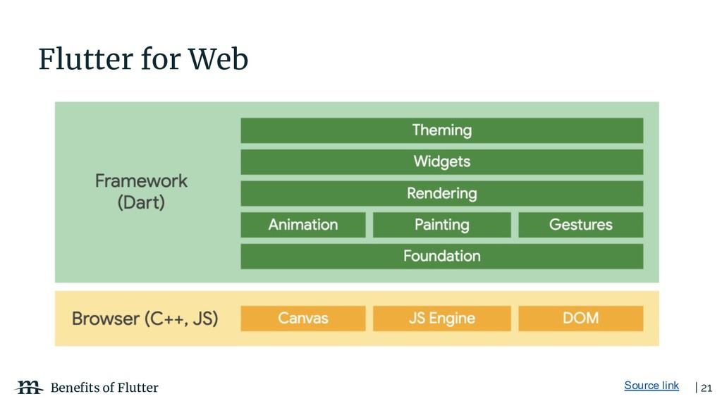 | 21 Benefits of Flutter Flutter for Web Source ...