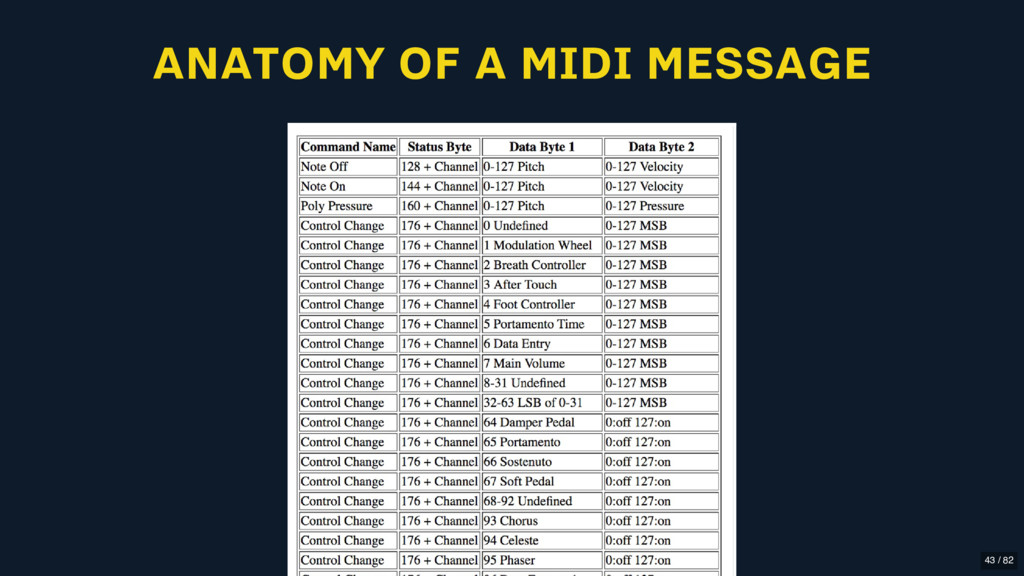 ANATOMY OF A MIDI MESSAGE 43 / 82