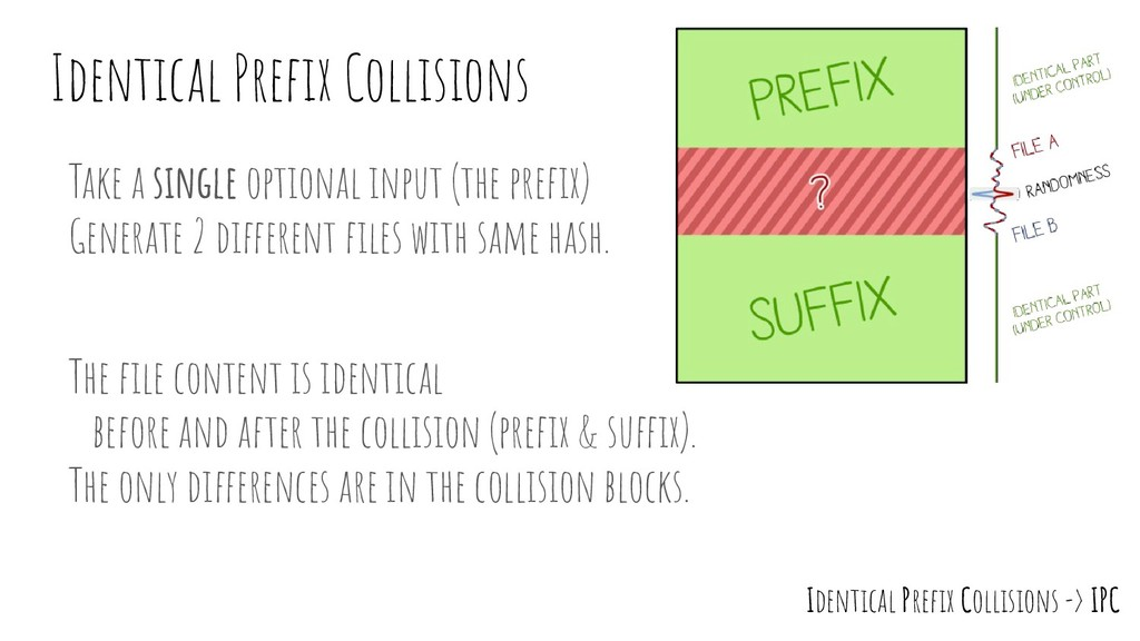Identical Prefix Collisions Take a single option...