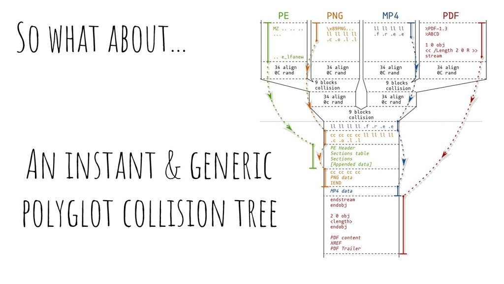 An instant & generic polyglot collision tree So...
