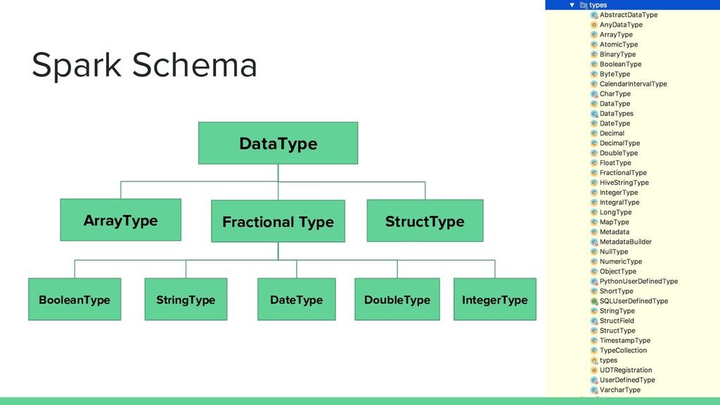 Spark Schema DataType DateType IntegerType Bool...