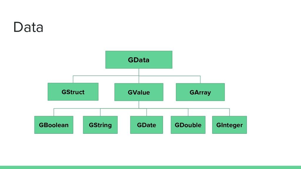 Data GData GDate GInteger GBoolean GStruct GArr...