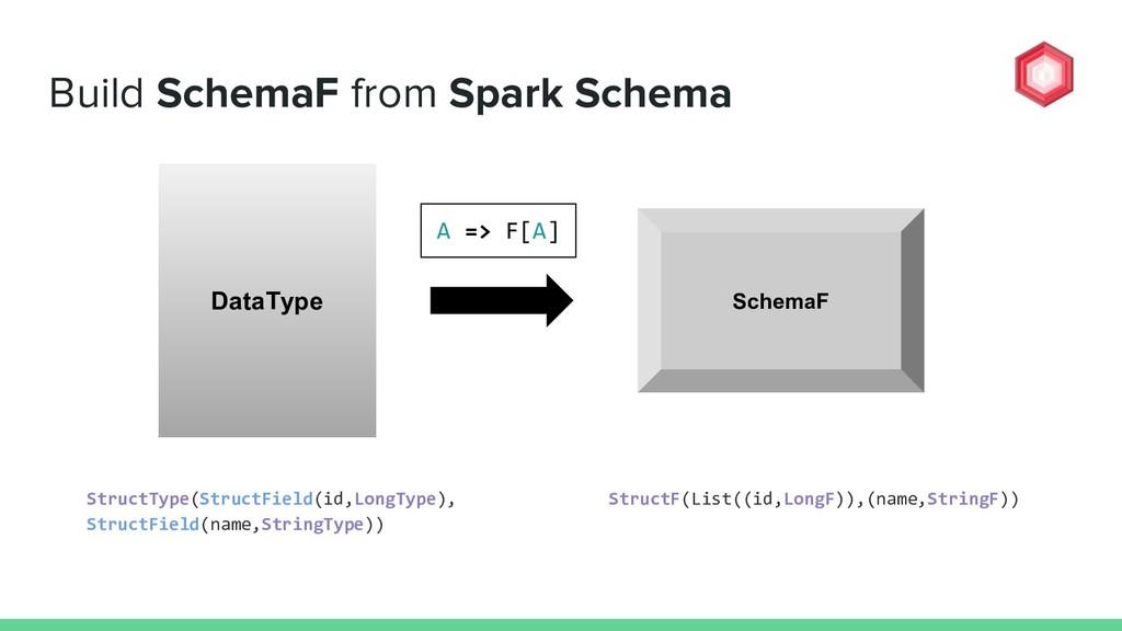 Build SchemaF from Spark Schema DataType Struct...