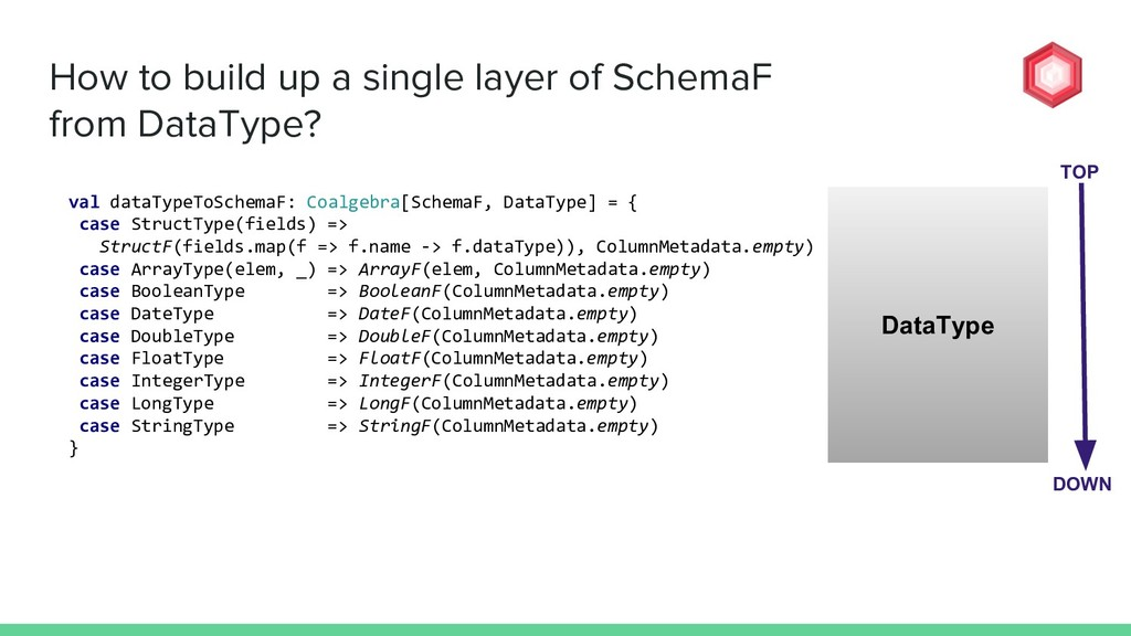 How to build up a single layer of SchemaF from ...