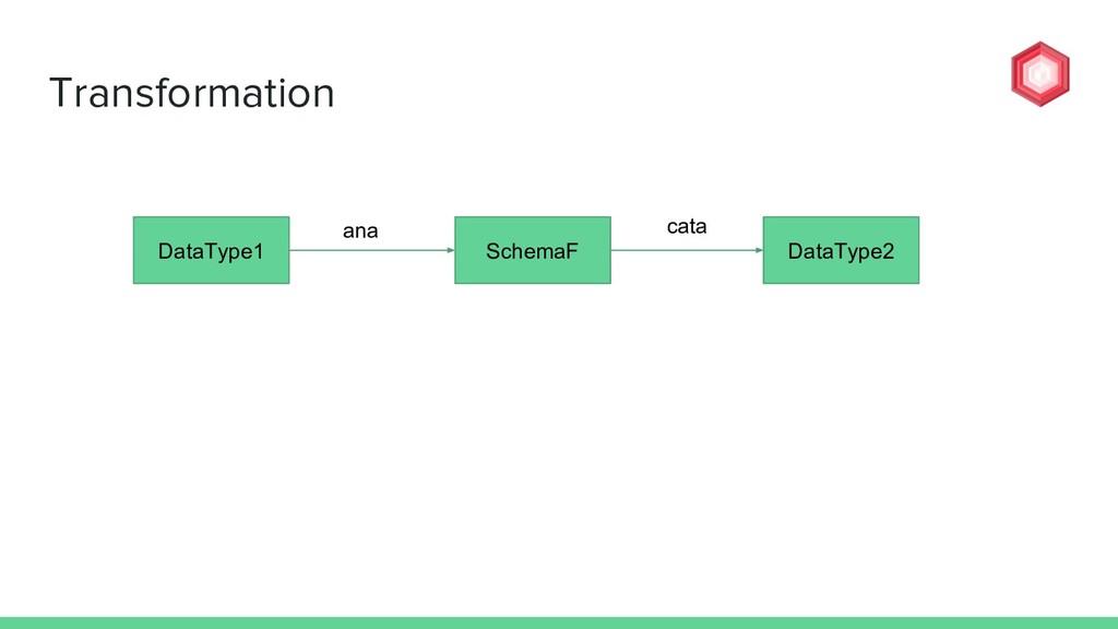 Transformation DataType1 DataType2 SchemaF ana ...