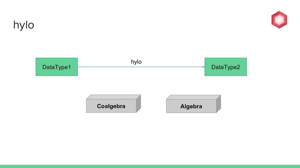 hylo DataType1 DataType2 Coalgebra Algebra Data...