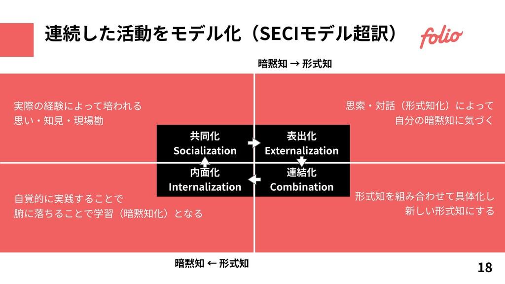 共同化 Socialization 表出化 Externalization 内⾯化 Inter...