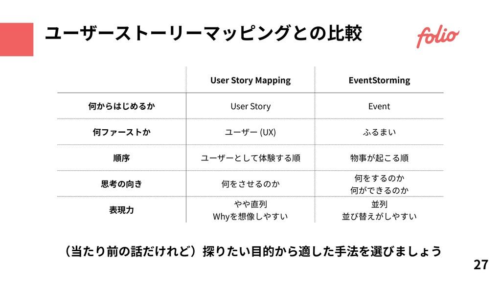 ユーザーストーリーマッピングとの⽐較 27 User Story Mapping EventS...