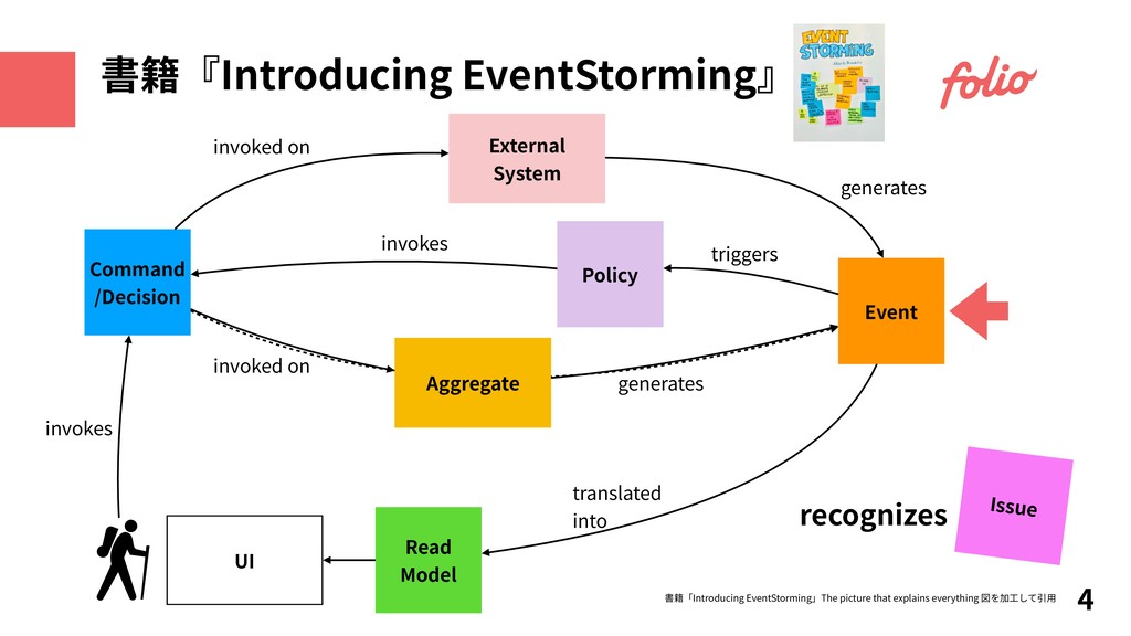recognizes 4 書籍『Introducing EventStorming』 Comm...