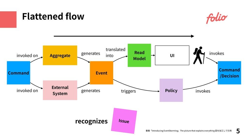 recognizes 5 Flattened flow Command Aggregate UI...